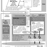 Technical Illustration - An EJB Architecture for Online Auction (Visio)