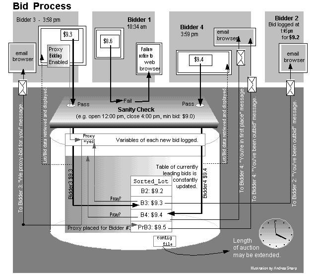 Technical Illustration - Online Auction Bid Process (Visio)