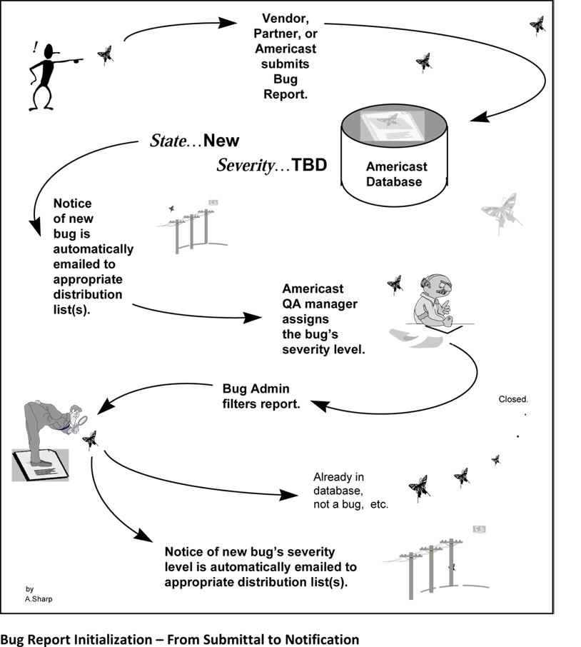 Technical Illusration - Defect Report Procedure (PowerPoint)